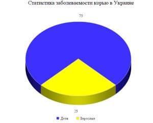 Статистика заболеваемости корью в Украине
